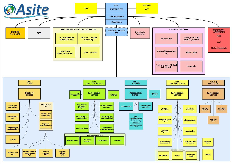 organigramma-web